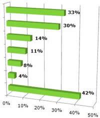 gas furnace ratings chart